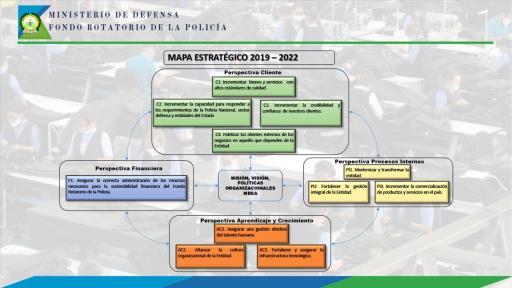 Resultado Mapa Estratégico I Trimestre 2019